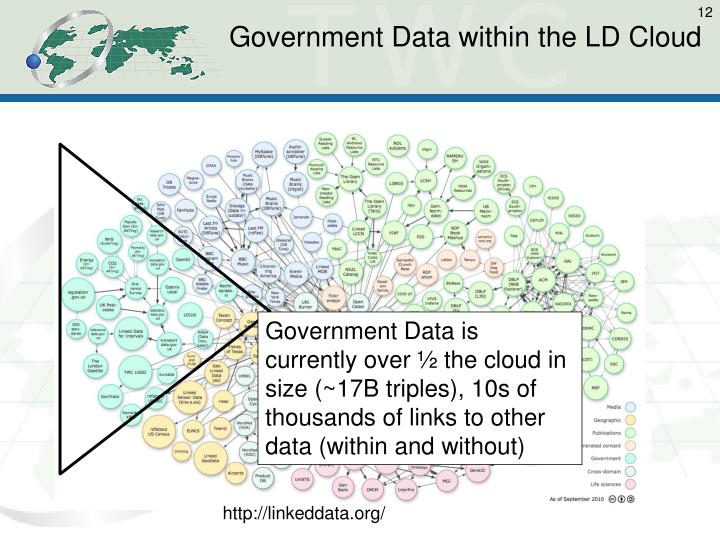 Government Data within the LD Cloud