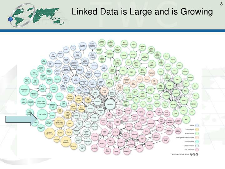 Linked Data is Large and is Growing