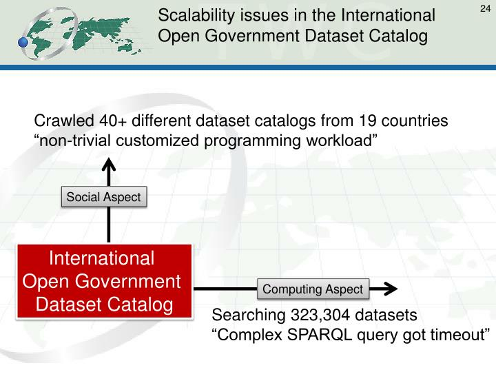 Scalability issues in the International