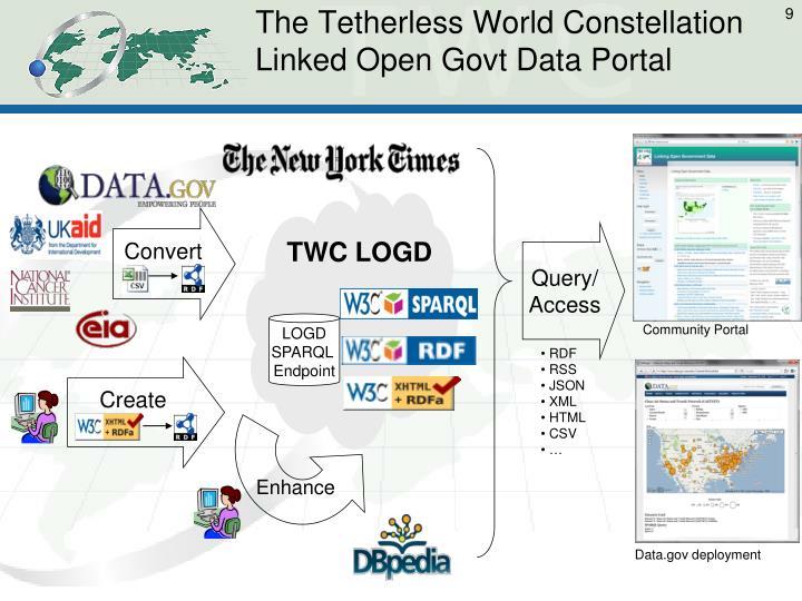 The Tetherless World Constellation Linked Open Govt Data Portal