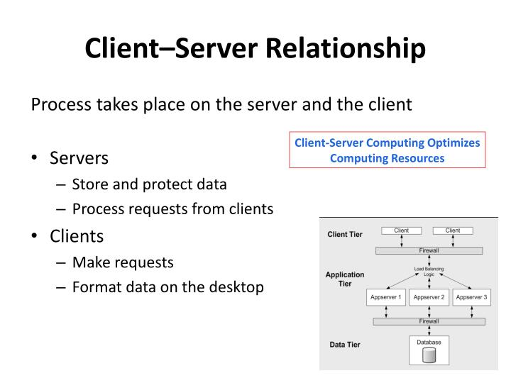 Client–Server Relationship