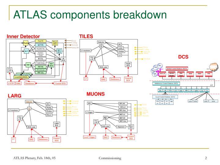 Atlas components breakdown