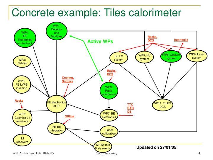 Concrete example: Tiles calorimeter
