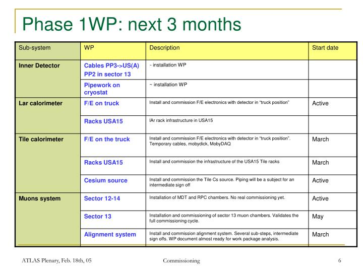 Phase 1WP: next 3 months