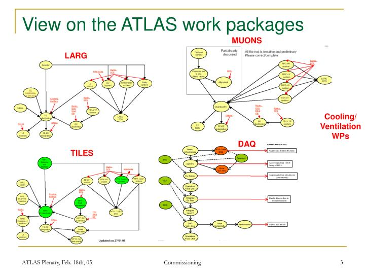 View on the atlas work packages