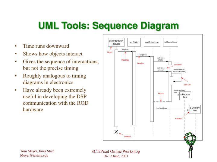 UML Tools: Sequence Diagram
