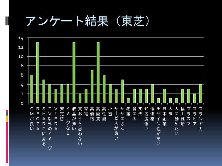 アンケート結果(東芝)
