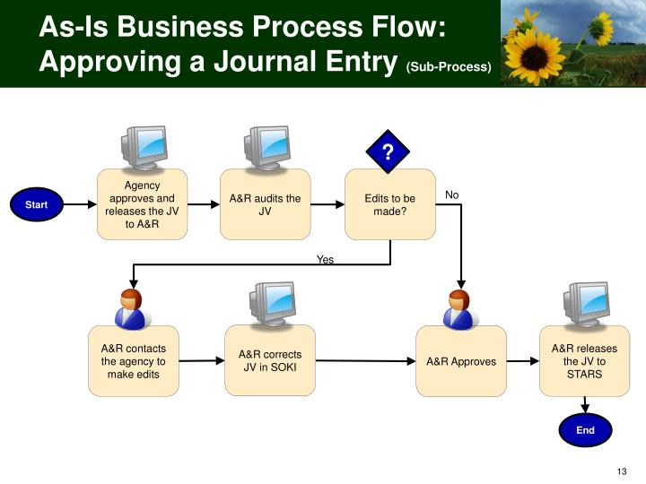 As-Is Business Process Flow:  Approving a Journal Entry