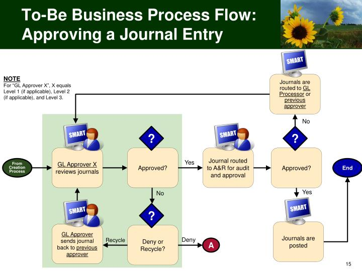 To-Be Business Process Flow: Approving a Journal Entry