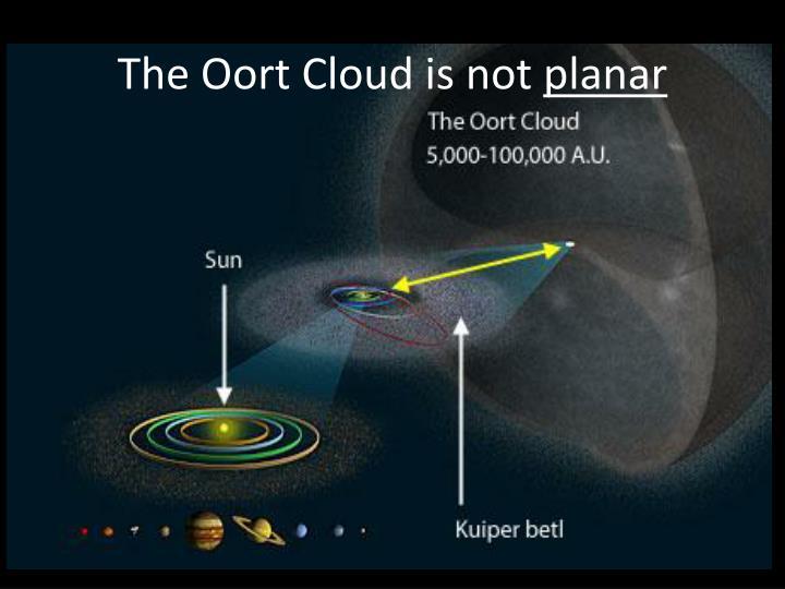 The Oort Cloud is not