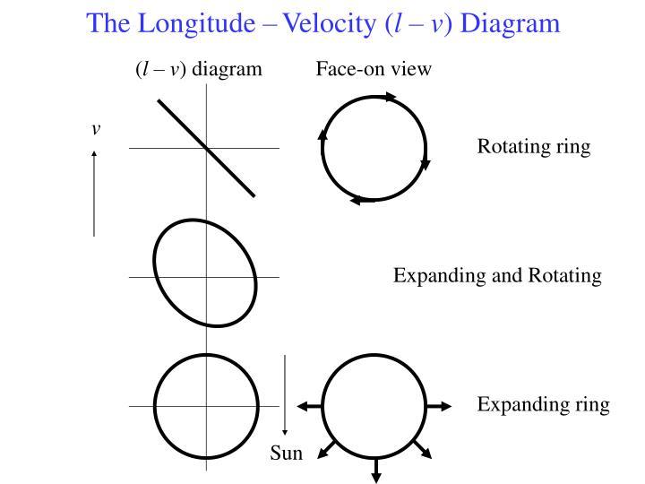 The Longitude