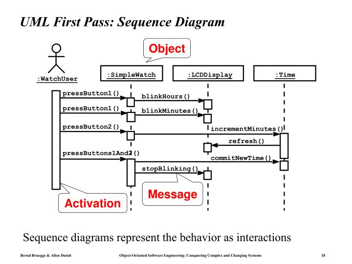 PPT - UML First Pass: Use Case Diagrams PowerPoint ...