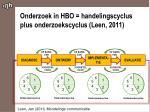 onderzoek in hbo handelingscyclus plus onderzoekscyclus leen 2011