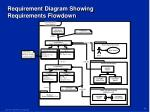 requirement diagram showing requirements flowdown