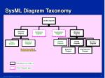 sysml diagram taxonomy