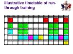 illustrative timetable of run through training