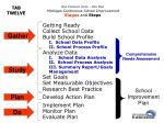one common voice one plan michigan continuous school improvement stages and steps1