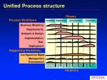 unified process structure