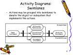 activity diagrams swimlanes