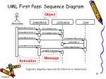 uml first pass sequence diagram