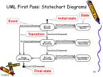 uml first pass statechart diagrams