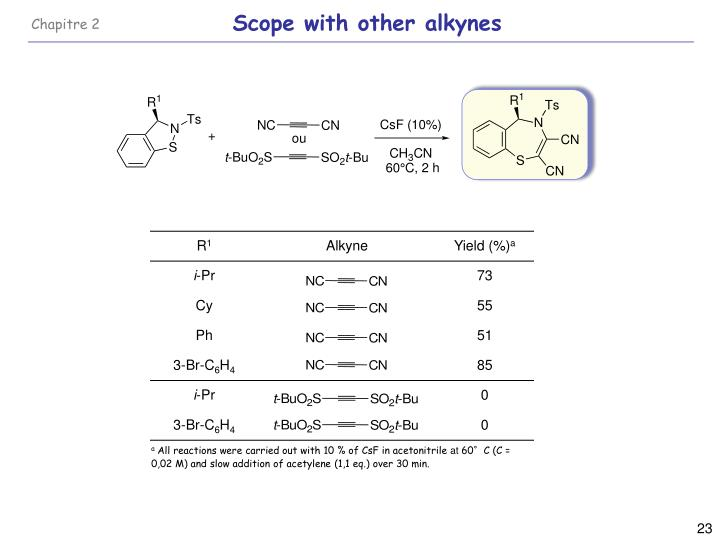 Scope with other alkynes