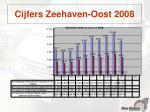 cijfers zeehaven oost 20081