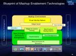 blueprint of mashup enablement technologies