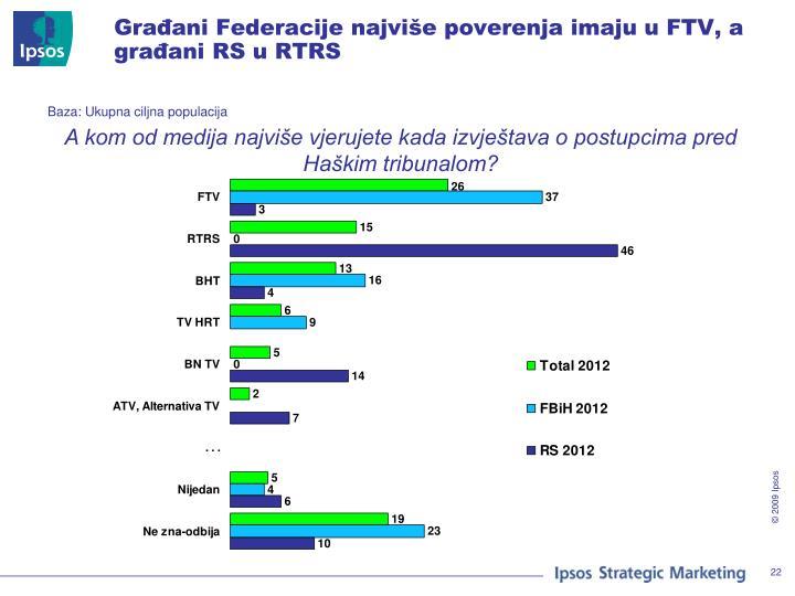 Građani Federacije najviše poverenja imaju u FTV, a građani RS u RTRS