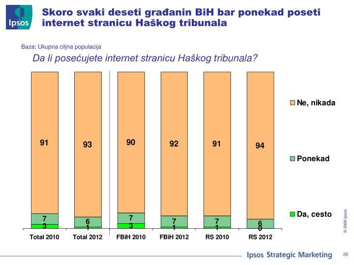 Skoro svaki deseti građanin BiH bar ponekad poseti internet stranicu Haškog tribunala