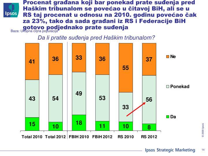 Procenat građana koji bar ponekad prate suđenja pred Haškim tribunalom se povećao u čitavoj BiH, ali se u RS taj procenat u odnosu na 2010. godinu povećao čak za 23%, tako da sada građani iz RS i Federacije BiH gotovo podjednako prate suđenja