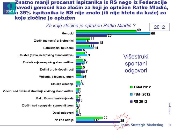 Znatno manji procenat ispitanika iz RS nego iz Federacije navodi genocid kao zločin za koji je optužen Ratko Mladić, a 35% ispitanika iz RS nije znalo (ili nije htelo da kaže) za koje zločine je optužen