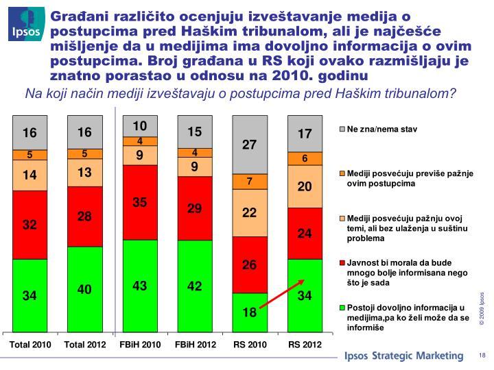 Građani različito ocenjuju izveštavanje medija o postupcima pred Haškim tribunalom, ali je najčešće mišljenje da u medijima ima dovoljno informacija o ovim postupcima. Broj građana u RS koji ovako razmišljaju je znatno porastao u odnosu na 2010. godinu