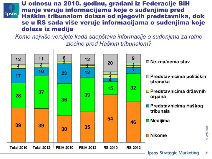 U odnosu na 2010. godinu, građani iz Federacije BiH manje veruju informacijama koje o suđenjima pred Haškim tribunalom dolaze od njegovih predstavnika, dok se u RS sada više veruje informacijama o suđenjima koje dolaze iz medija