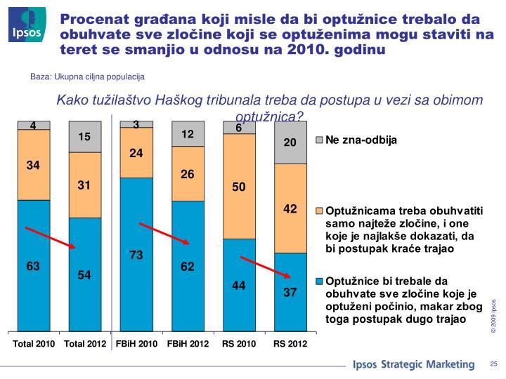 Procenat građana koji misle da bi optužnice trebalo da obuhvate sve zločine koji se optuženima mogu staviti na teret se smanjio u odnosu na 2010. godinu