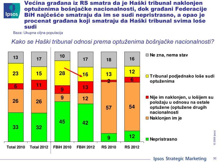 Većina građana iz RS smatra da je Haški tribunal naklonjen optuženima bošnjačke nacionalnosti, dok građani Federacije BiH najčešće smatraju da im se sudi nepristrasno, a opao je procenat građana koji smatraju da Haški tribunal svima loše sudi