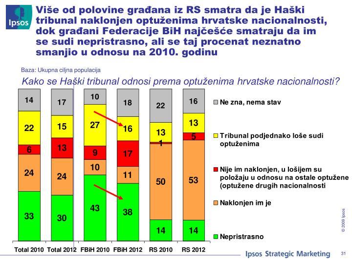 Više od polovine građana iz RS smatra da je Haški tribunal naklonjen optuženima hrvatske nacionalnosti, dok građani Federacije BiH najčešće smatraju da im se sudi nepristrasno, ali se taj procenat neznatno smanjio u odnosu na 2010. godinu