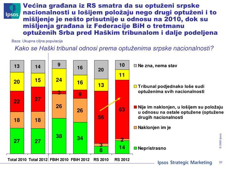 Većina građana iz RS smatra da su optuženi srpske nacionalnosti u lošijem položaju nego drugi optuženi i to mišljenje je nešto prisutnije u odnosu na 2010, dok su mišljenja građana iz Federacije BiH o tretmanu optuženih Srba pred Haškim tribunalom i dalje podeljena