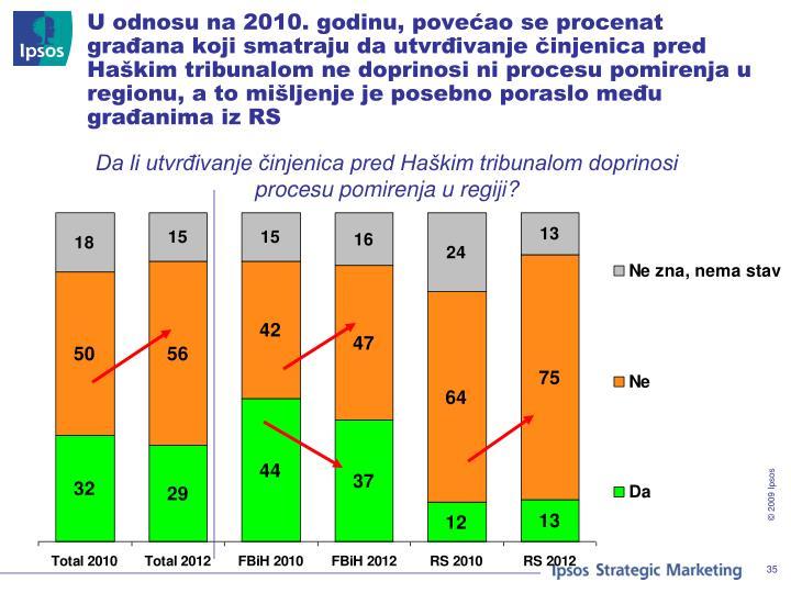 U odnosu na 2010. godinu, povećao se procenat građana koji smatraju da utvrđivanje činjenica pred Haškim tribunalom ne doprinosi ni procesu pomirenja u regionu, a to mišljenje je posebno poraslo među građanima iz RS