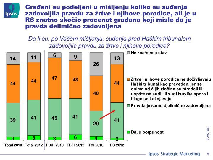 Građani su podeljeni u mišljenju koliko su suđenja zadovoljila pravdu za žrtve i njihove porodice, ali je u RS znatno skočio procenat građana koji misle da je pravda delimično zadovoljena
