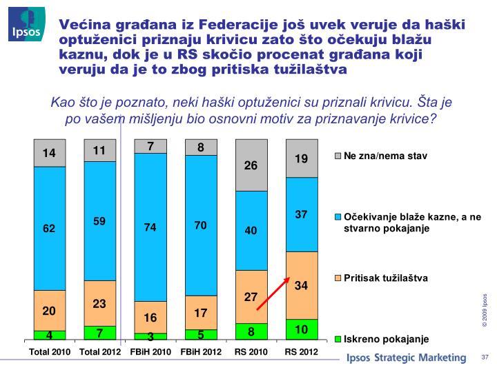 Većina građana iz Federacije još uvek veruje da haški optuženici priznaju krivicu zato što očekuju blažu kaznu, dok je u RS skočio procenat građana koji veruju da je to zbog pritiska tužilaštva