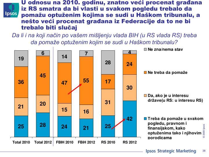 U odnosu na 2010. godinu, znatno veći procenat građana iz RS smatra da bi vlasti u svakom pogledu trebalo da pomažu