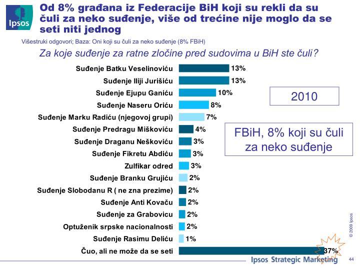 Od 8% građana iz Federacije BiH koji su rekli da su čuli za neko suđenje, više od trećine nije moglo da se seti niti jednog