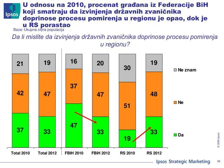 U odnosu na 2010, procenat građana iz Federacije BiH koji smatraju