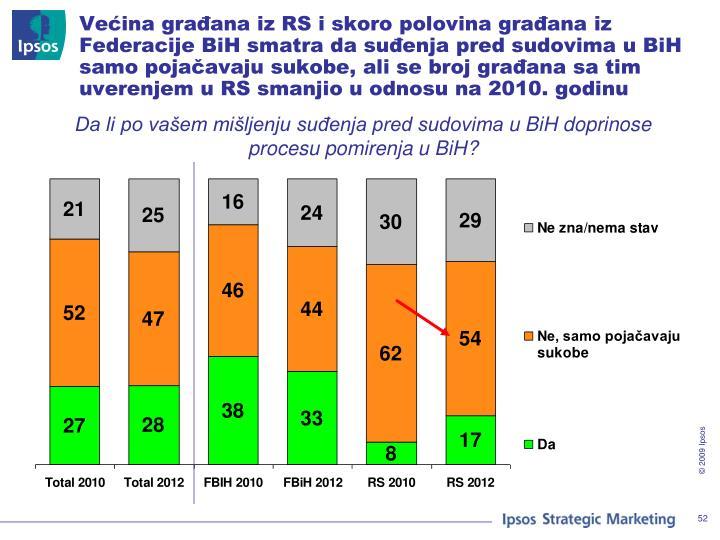 Većina građana iz RS i skoro polovina građana iz Federacije BiH smatra da suđenja pred sudovima u BiH samo pojačavaju sukobe, ali se broj građana sa tim uverenjem u RS smanjio u odnosu na 2010. godinu