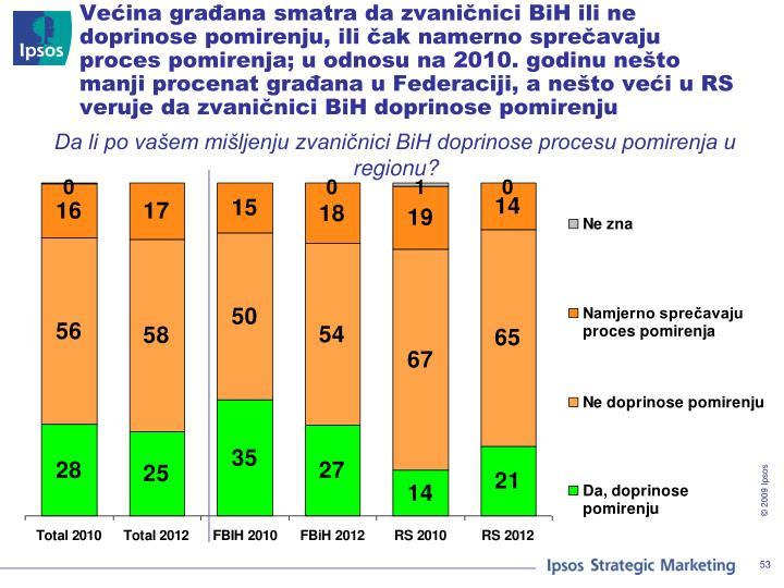 Većina građana smatra da zvaničnici BiH ili ne doprinose pomirenju, ili čak namerno sprečavaju proces pomirenja; u odnosu na 2010. godinu nešto manji procenat građana u Federaciji, a nešto veći u RS veruje da zvaničnici BiH doprinose pomirenju