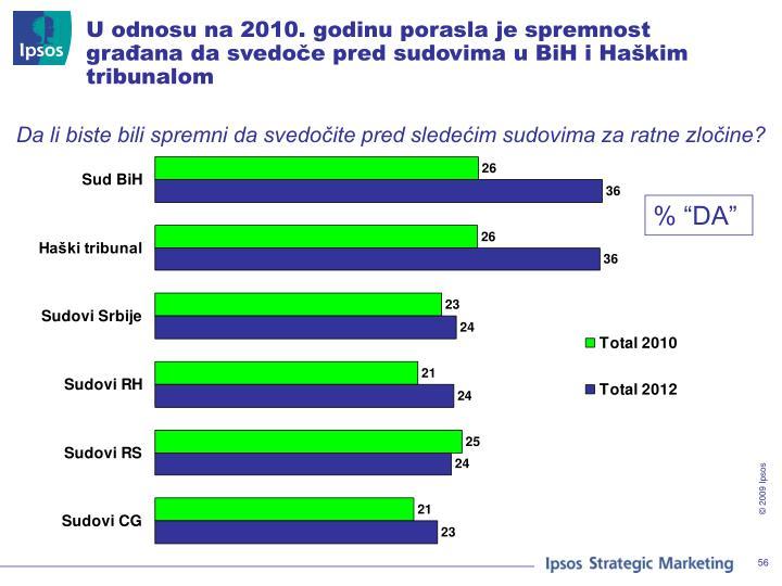 U odnosu na 2010. godinu porasla je spremnost građana da svedoče pred sudovima u BiH i Haškim tribunalom