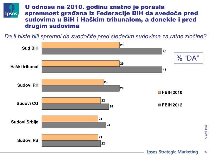 U odnosu na 2010. godinu znatno je porasla spremnost građana iz Federacije BiH da svedoče pred sudovima u BiH i Haškim tribunalom, a donekle i pred drugim sudovima