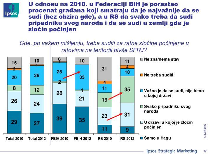 U odnosu na 2010. u Federaciji BiH je porastao procenat građana koji smatraju da je najvažnije da se sudi (bez obzira gde), a u RS da svako treba da sudi pripadniku svog naroda i da se sudi u zemlji gde je zločin počinjen