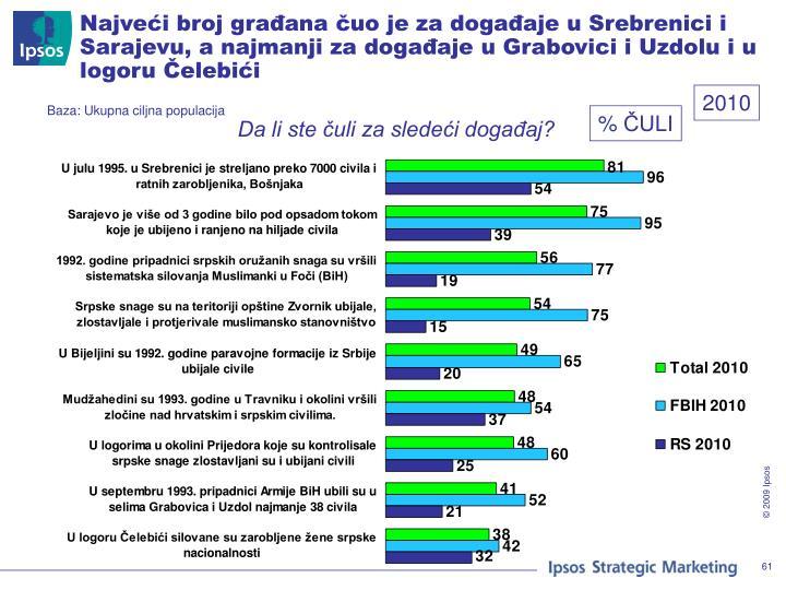 Najveći broj građana čuo je za događaje u Srebrenici i Sarajevu, a najmanji za događaje u Grabovici i Uzdolu i u logoru Čelebići